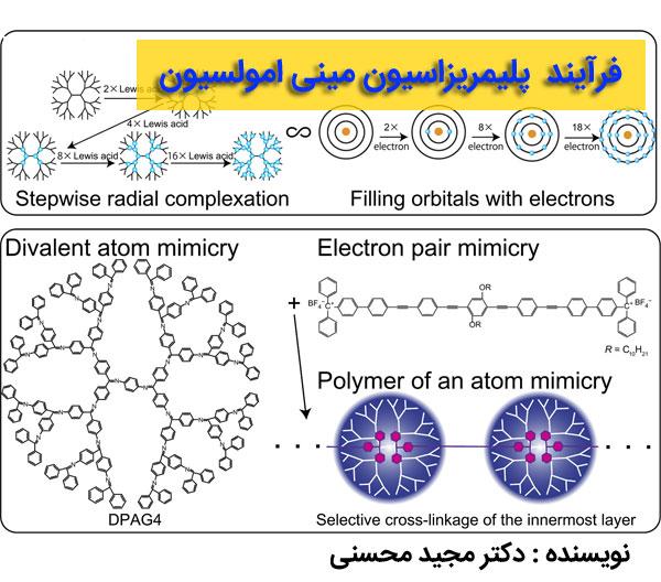 فرآیند پلیمریزاسیون مینی امولسیون